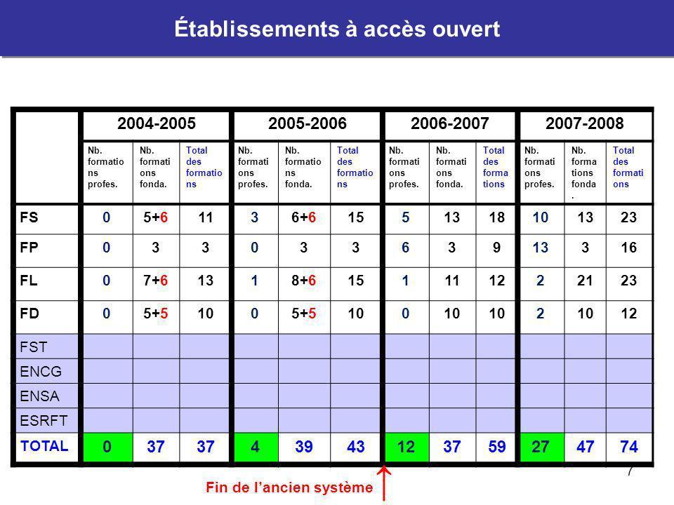 8 Filières ouvertes à luniversité en 2007-2008 Tous les établissements Filières ouvertes à luniversité en 2007-2008 Tous les établissements EtablissementLEFMLPLSTMaîtriseMSMST Ingénieur Ensa-Fst Traducteur Esrft Commerce et Gestion (Encg) FS 6 7 5 5 FL 8 13 2 FP 3 13 FD 5 5 1 1 FST10854 ENSA4 ENCG36 ESRFT4 Total22252110895846 Total des filières:118