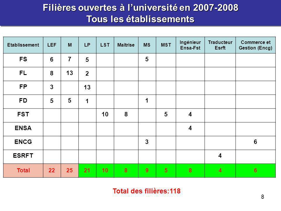 9 Filières ouvertes à luniversité en 2007-2008 Établissements à accès ouvert Filières ouvertes à luniversité en 2007-2008 Établissements à accès ouvert EtablissementLEFMLPMS FS 6 7 5 5 FL 8 13 2 FP 3 13 FD 5 5 1 1 Total2225216 Total des filières:74 Le taux dinsertion des lauréats des LP (promotion 2006-2007) est encouragent.