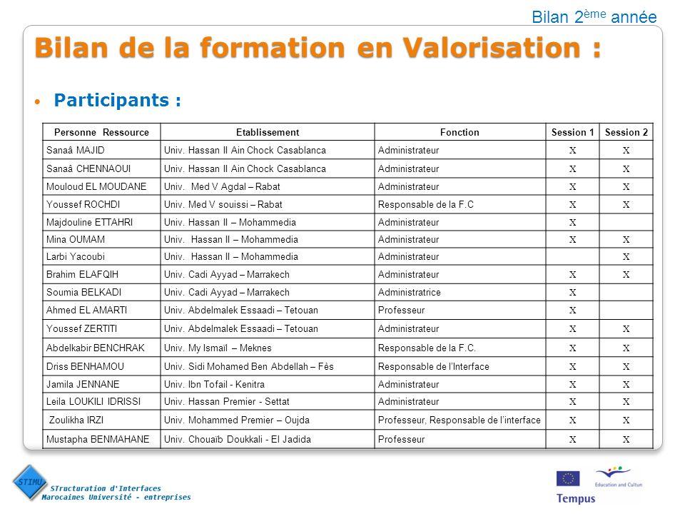 Bilan de la formation en Valorisation : Participants : Bilan 2 ème année Personne RessourceEtablissementFonctionSession 1Session 2 Sanaâ MAJIDUniv. Ha
