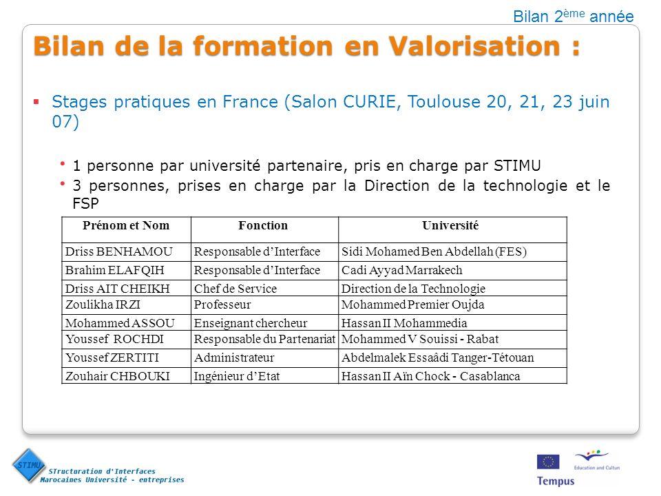 Bilan de la formation en Valorisation : Stages pratiques en France (Salon CURIE, Toulouse 20, 21, 23 juin 07) 1 personne par université partenaire, pr