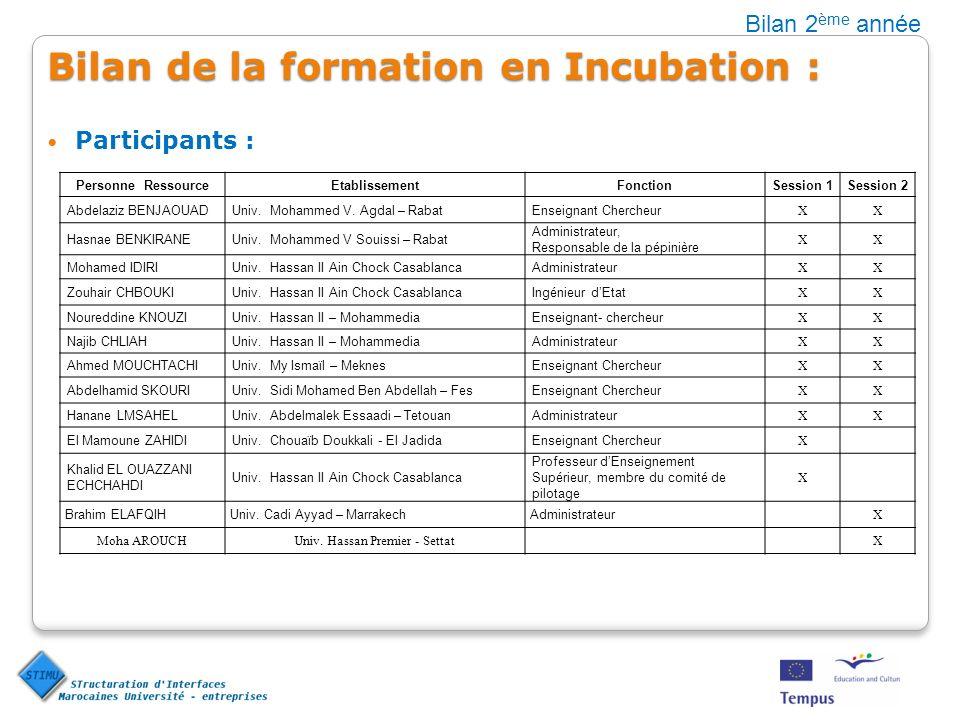 Bilan de la formation en Incubation : Participants : Bilan 2 ème année Personne RessourceEtablissementFonctionSession 1Session 2 Abdelaziz BENJAOUADUniv.