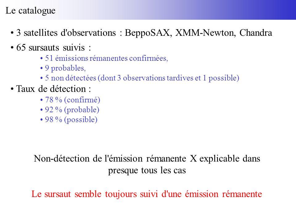 Le catalogue 3 satellites d observations : BeppoSAX, XMM-Newton, Chandra 65 sursauts suivis : 51 émissions rémanentes confirmées, 9 probables, 5 non détectées (dont 3 observations tardives et 1 possible) Taux de détection : 78 % (confirmé) 92 % (probable) 98 % (possible) Non-détection de l émission rémanente X explicable dans presque tous les cas Le sursaut semble toujours suivi d une émission rémanente