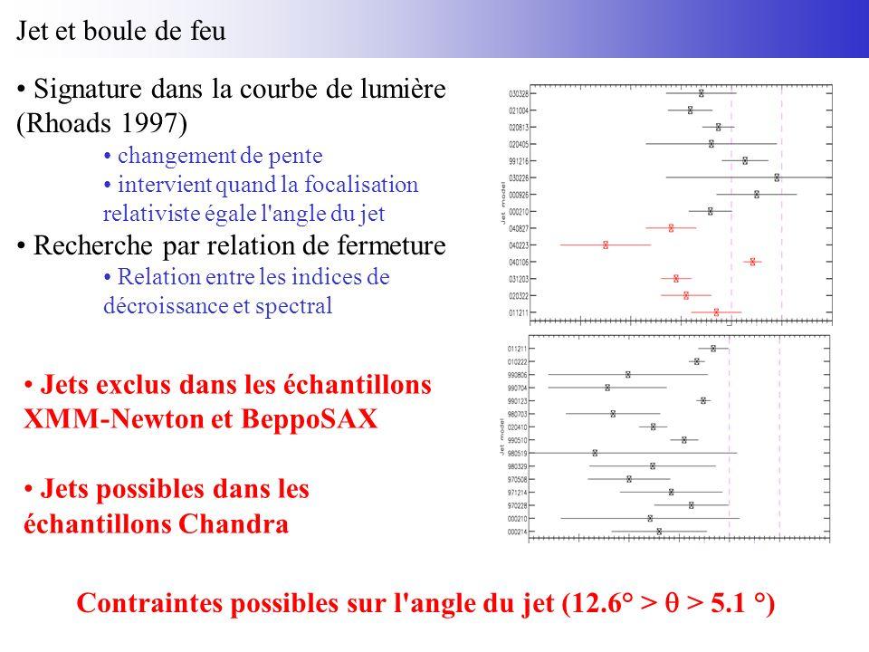 Jet et boule de feu Signature dans la courbe de lumière (Rhoads 1997) changement de pente intervient quand la focalisation relativiste égale l angle du jet Recherche par relation de fermeture Relation entre les indices de décroissance et spectral Jets exclus dans les échantillons XMM-Newton et BeppoSAX Jets possibles dans les échantillons Chandra Contraintes possibles sur l angle du jet (12.6° > > 5.1 °)