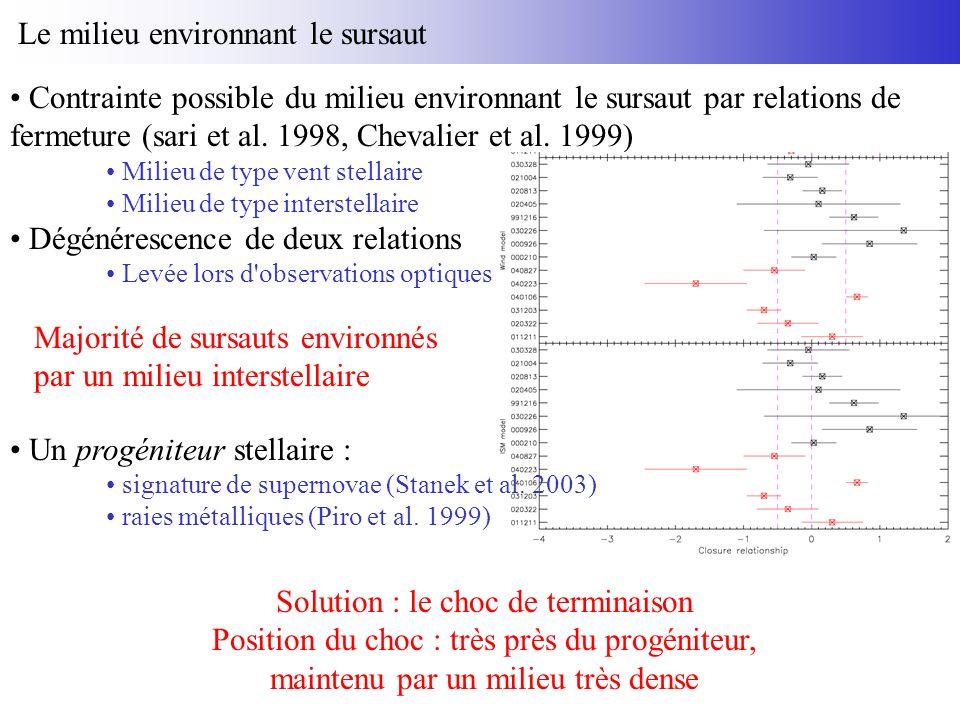 Le milieu environnant le sursaut Contrainte possible du milieu environnant le sursaut par relations de fermeture (sari et al.