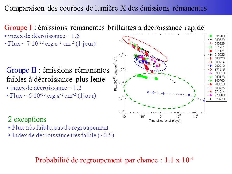Groupe I : émissions rémanentes brillantes à décroissance rapide index de décroissance ~ 1.6 Flux ~ 7 10 -12 erg s -1 cm -2 (1 jour) Groupe II : émissions rémanentes faibles à décroissance plus lente index de décroissance ~ 1.2 Flux ~ 6 10 -13 erg s -1 cm -2 (1jour) 2 exceptions Flux très faible, pas de regroupement Index de décroissance très faible (~0.5) Probabilité de regroupement par chance : 1.1 x 10 -4 Comparaison des courbes de lumière X des émissions rémanentes