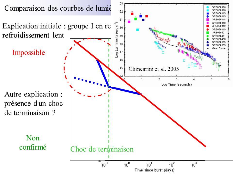 SWIFT semble observer des sursauts moins brillants que les autres satellites (Berger et al.