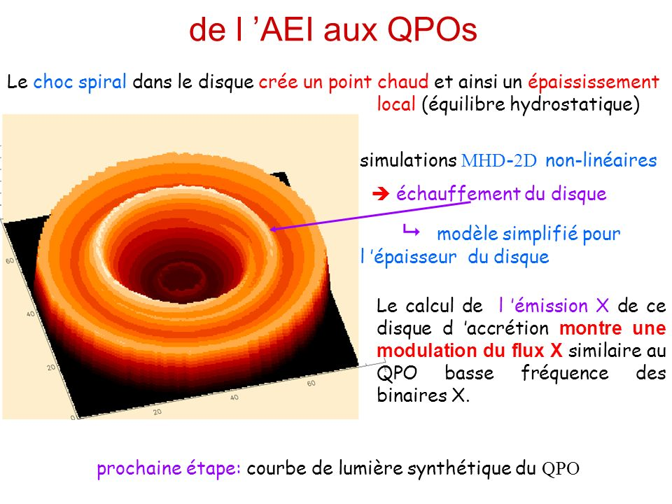 AEI: un modèle de QPO fréquence entre 1-10 Hertz grande stabilité dans le temps amplitude rms pouvant dépasser les 20% corrélation avec le flux mou (disque) QPO associé avec un état où la loi de puissance (couronne?) domine décalage temporel changeant parfois de signe, sous-harmoniques la fréquence de l onde spirale ~ 0.1-0.3 int (fréquence de rotation au bord interne du disque) structure cohérente à grande échelle comme dans les galaxies 5% observé dans les simulations comparaison avec les observations lénergie daccrétion nest pas déposée localement (pas de chauffage du disque) possibilité deffets géométriques venant du jet, travail en cours