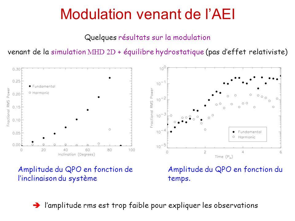Modulation venant de lAEI Quelques résultats sur la modulation venant de la simulation MHD 2D + équilibre hydrostatique (pas deffet relativiste) Amplitude du QPO en fonction de linclinaison du système Amplitude du QPO en fonction du temps.