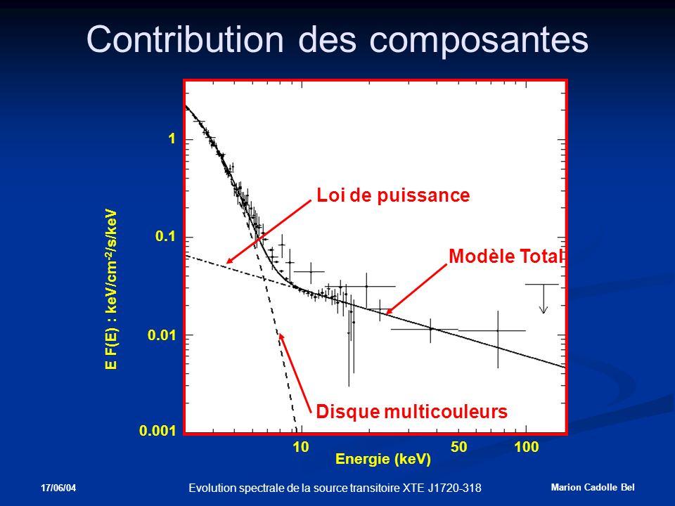 17/06/04 Marion Cadolle Bel Evolution spectrale de la source transitoire XTE J1720-318 Contribution des composantes 0.001 1 0.01 0.1 5010100 Energie (keV) E F(E) : keV/cm -2 /s/keV Disque multicouleurs Modèle Total Loi de puissance