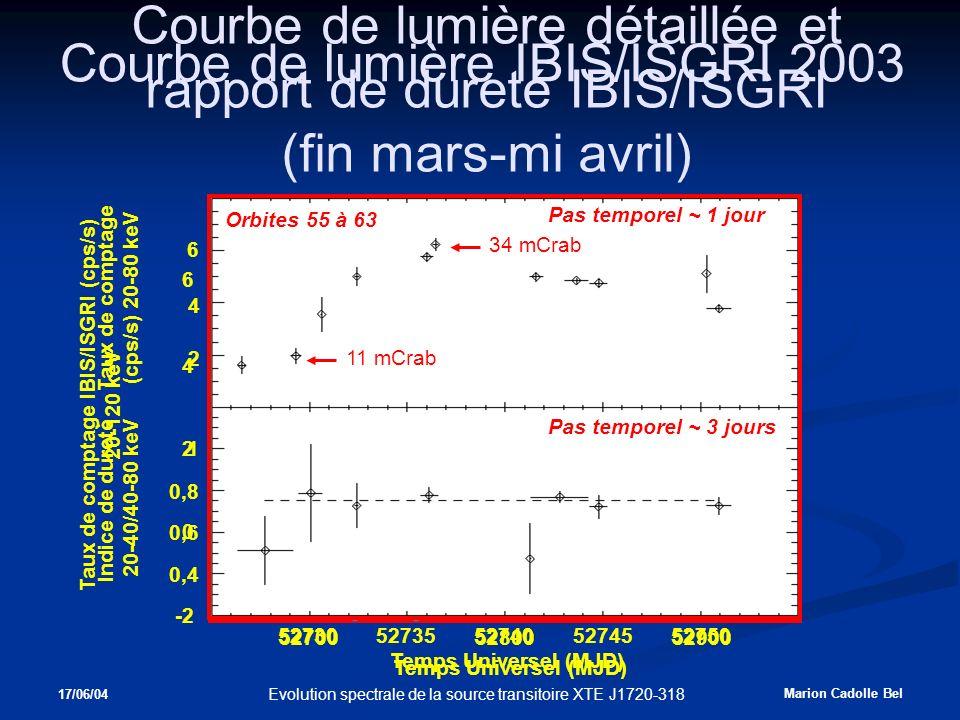 17/06/04 Marion Cadolle Bel Evolution spectrale de la source transitoire XTE J1720-318 Temps Universel (MJD) Taux de comptage IBIS/ISGRI (cps/s) 20-120 keV 0 2 6 4 -2 527005290052800 Orbites 46 à 122 Pas temporel ~ 2 jours Courbe de lumière détaillée et rapport de dureté IBIS/ISGRI (fin mars-mi avril) Taux de comptage (cps/s) 20-80 keV Pas temporel ~ 1 jour Pas temporel ~ 3 jours Indice de dureté 20-40/40-80 keV Orbites 55 à 63 6 4 2 1 0,8 0,6 0,4 Temps Universel (MJD) 5273052735527405274552750 11 mCrab 34 mCrab Courbe de lumière IBIS/ISGRI 2003