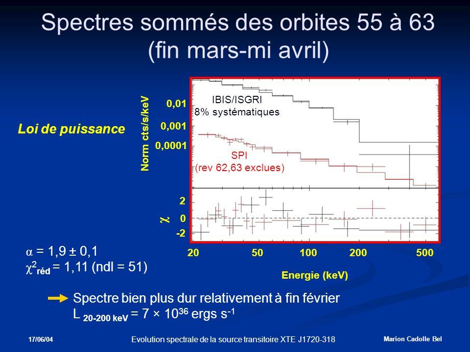 17/06/04 Marion Cadolle Bel Evolution spectrale de la source transitoire XTE J1720-318 Spectres sommés des orbites 55 à 63 (fin mars-mi avril) SPI (rev 62,63 exclues) IBIS/ISGRI 8% systématiques Norm cts/s/keV χ Energie (keV) 2 -2 0 0,0001 0,001 0,01 2050100200500 α = 1,9 ± 0,1 χ 2 réd = 1,11 (ndl = 51) Spectre bien plus dur relativement à fin février L 20-200 keV = 7 × 10 36 ergs s -1 Loi de puissance