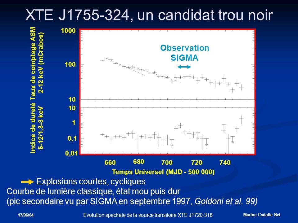 17/06/04 Marion Cadolle Bel Evolution spectrale de la source transitoire XTE J1720-318 XTE J1755-324, un candidat trou noir Explosions courtes, cycliques Courbe de lumière classique, état mou puis dur (pic secondaire vu par SIGMA en septembre 1997, Goldoni et al.