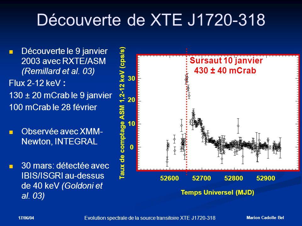 17/06/04 Marion Cadolle Bel Evolution spectrale de la source transitoire XTE J1720-318 Découverte de XTE J1720-318 Découverte le 9 janvier 2003 avec RXTE/ASM (Remillard et al.