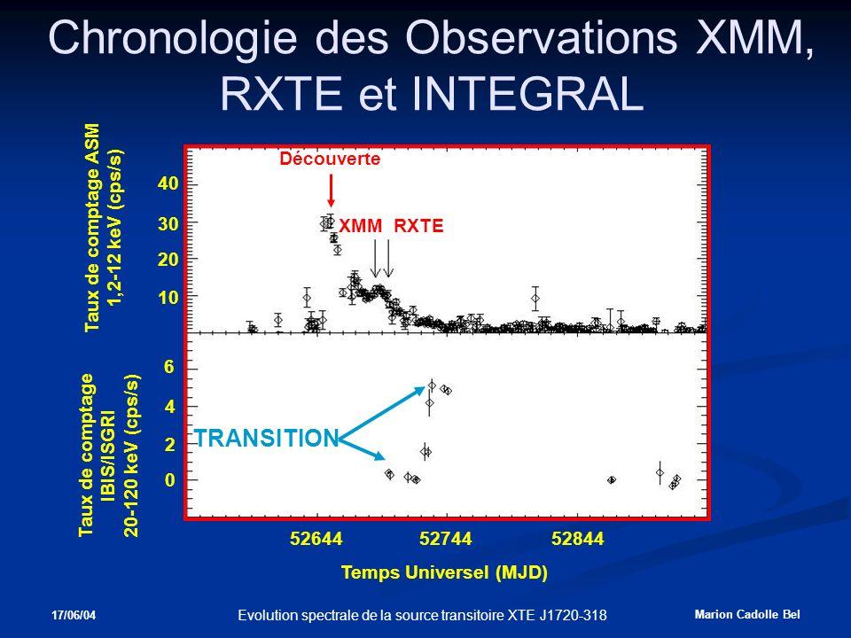 17/06/04 Marion Cadolle Bel Evolution spectrale de la source transitoire XTE J1720-318 Chronologie des Observations XMM, RXTE et INTEGRAL XMM RXTE Temps Universel (MJD) 526445274452844 Taux de comptage ASM 1,2-12 keV (cps/s) Taux de comptage IBIS/ISGRI 20-120 keV (cps/s) 30 20 10 6 40 4 2 0 Découverte TRANSITION