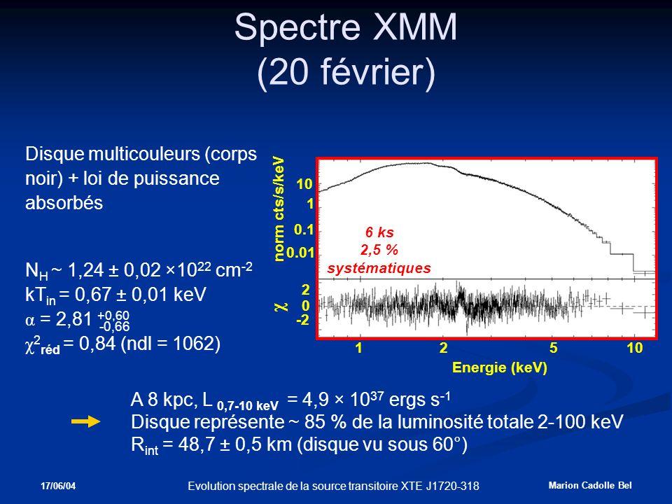 17/06/04 Marion Cadolle Bel Evolution spectrale de la source transitoire XTE J1720-318 Spectre XMM (20 février) Disque multicouleurs (corps noir) + loi de puissance absorbés N H ~ 1,24 ± 0,02 ×10 22 cm -2 kT in = 0,67 ± 0,01 keV α = 2,81 +0,60 χ 2 réd = 0,84 (ndl = 1062) A 8 kpc, L 0,7-10 keV = 4,9 × 10 37 ergs s -1 Disque représente ~ 85 % de la luminosité totale 2-100 keV R int = 48,7 ± 0,5 km (disque vu sous 60°) Energie (keV) norm cts/s/keV χ 12510 0 2 -2 0.1 1 10 0.01 6 ks 2,5 % systématiques -0,66