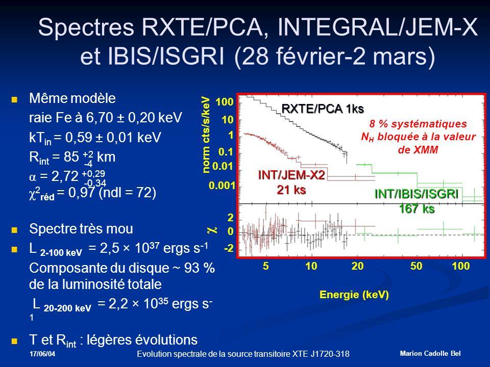 17/06/04 Marion Cadolle Bel Evolution spectrale de la source transitoire XTE J1720-318 Spectres RXTE/PCA, INTEGRAL/JEM-X et IBIS/ISGRI (28 février-2 mars) Même modèle raie Fe à 6,70 ± 0,20 keV kT in = 0,59 ± 0,01 keV R int = 85 +2 km α = 2,72 +0,29 χ 2 réd = 0,97 (ndl = 72) Spectre très mou L 2-100 keV = 2,5 × 10 37 ergs s -1 Composante du disque ~ 93 % de la luminosité totale L 20-200 keV = 2,2 × 10 35 ergs s - 1 T et R int : légères évolutions norm cts/s/keV 0.001 1 10 0.01 100 0.1 Energie (keV) 2050100105 RXTE/PCA 1ks 8 % systématiques N H bloquée à la valeur de XMM INT/JEM-X2 21 ks INT/IBIS/ISGRI 167 ks χ 0 2 -2 -4 -0,34