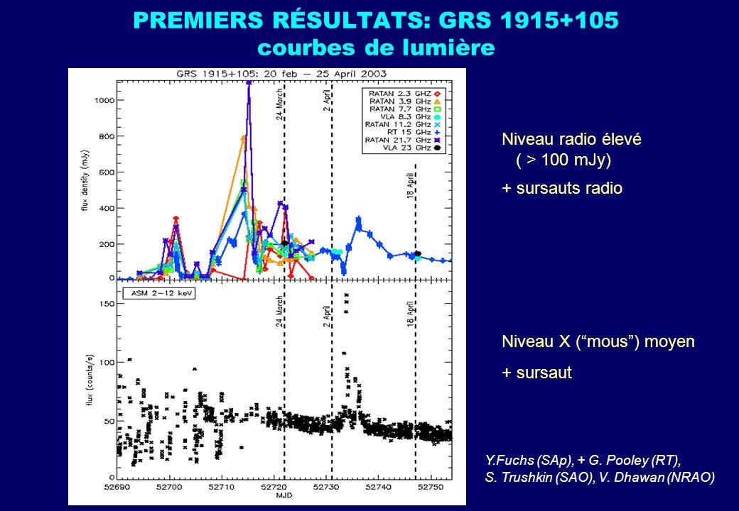PREMIERS RÉSULTATS: GRS 1915+105 courbes de lumière Y.Fuchs (SAp), + G. Pooley (RT), S. Trushkin (SAO), V. Dhawan (NRAO) Niveau radio élevé ( > 100 mJ