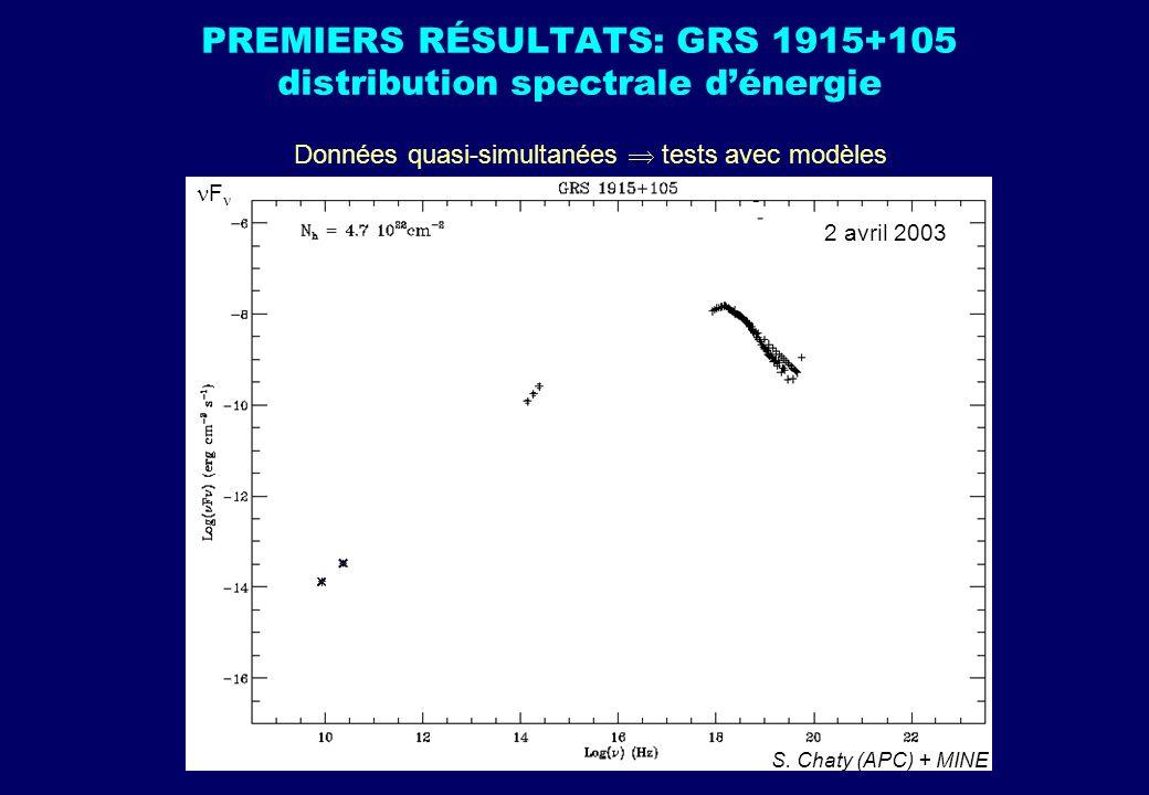 PREMIERS RÉSULTATS: GRS 1915+105 distribution spectrale dénergie Données quasi-simultanées tests avec modèles S. Chaty (APC) + MINE F 2 avril 2003