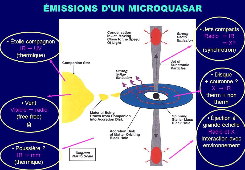 ÉMISSIONS DUN MICROQUASAR Étoile compagnon IR UV (thermique) Poussière ? IR mm (thermique) Éjection à grande échelle Radio et X Interaction avec envir