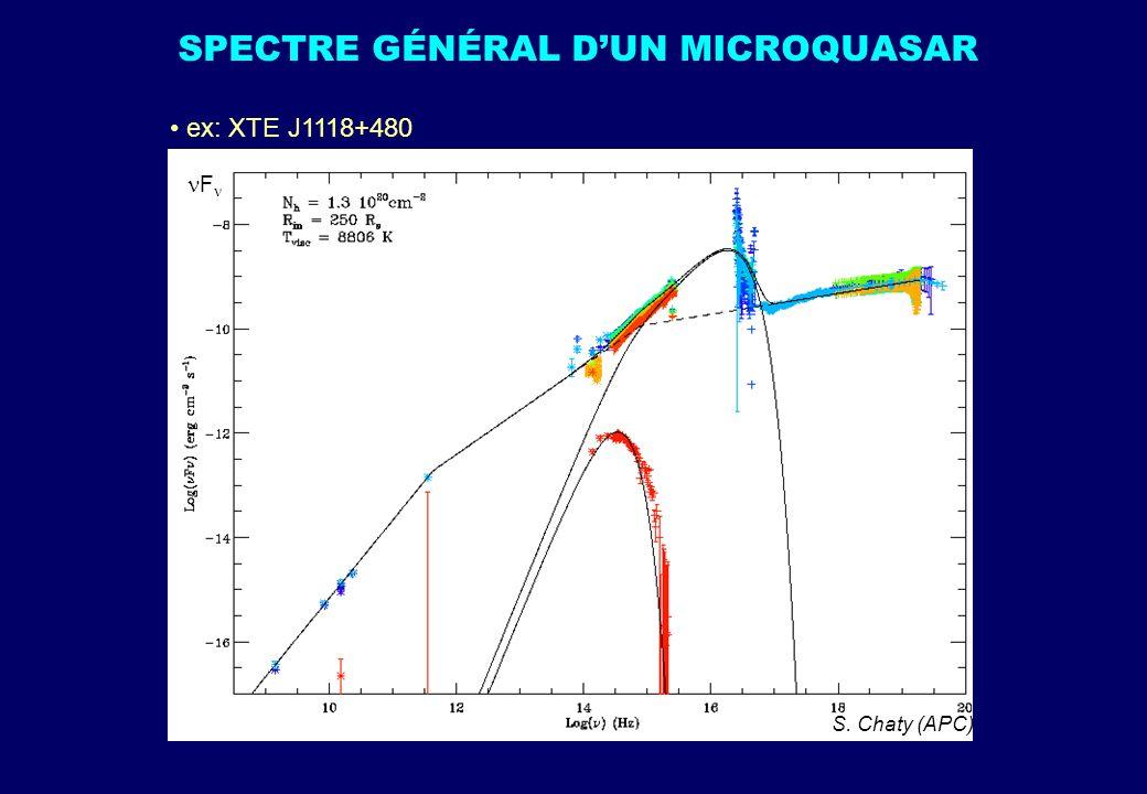 SPECTRE GÉNÉRAL DUN MICROQUASAR ex: XTE J1118+480 S. Chaty (APC) F