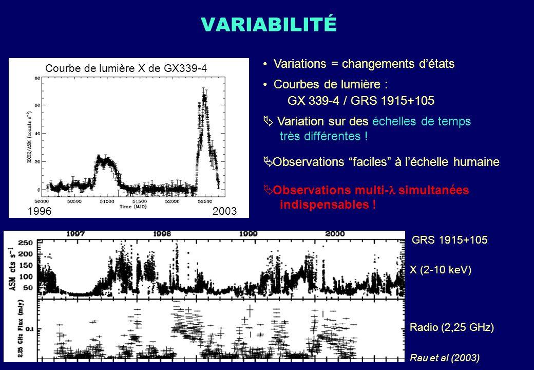 VARIABILITÉ Variations = changements détats Courbes de lumière : GX 339-4 / GRS 1915+105 Variation sur des échelles de temps très différentes ! Observ