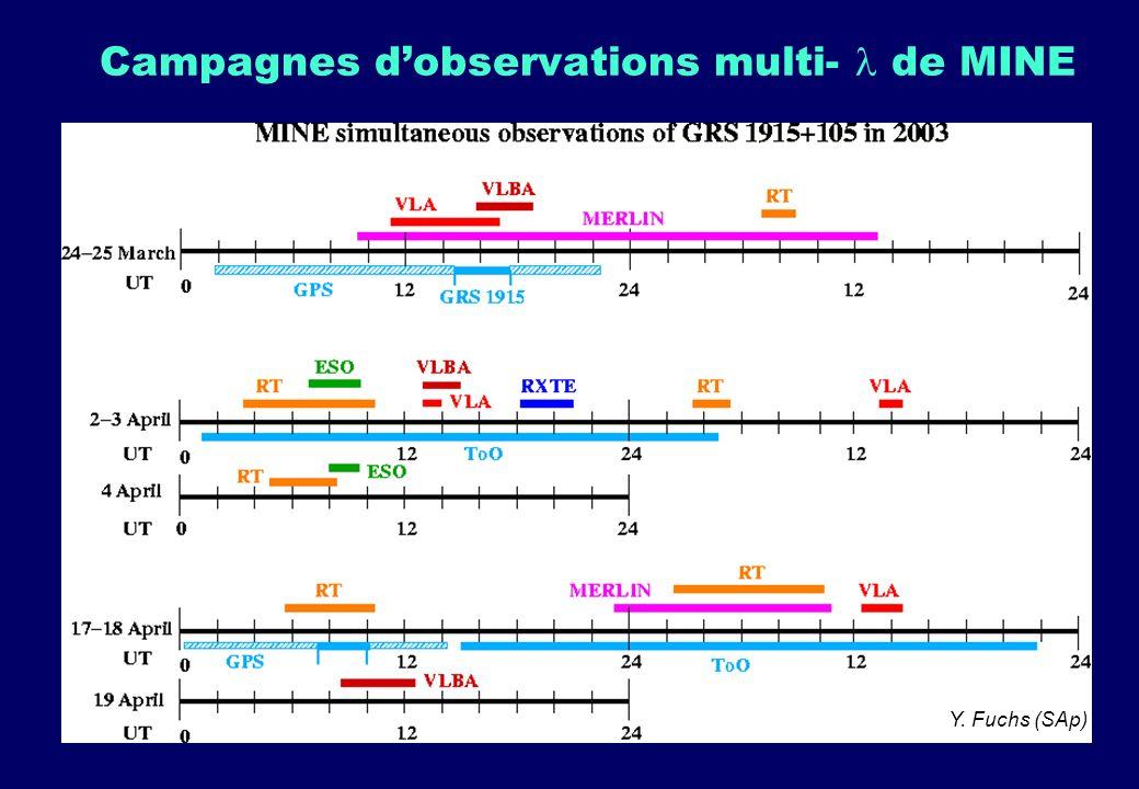 Campagnes dobservations multi- de MINE Très difficiles à organiser : changements programme + ToOs + météo ! Observations régulières : 12 mars, 24 mars
