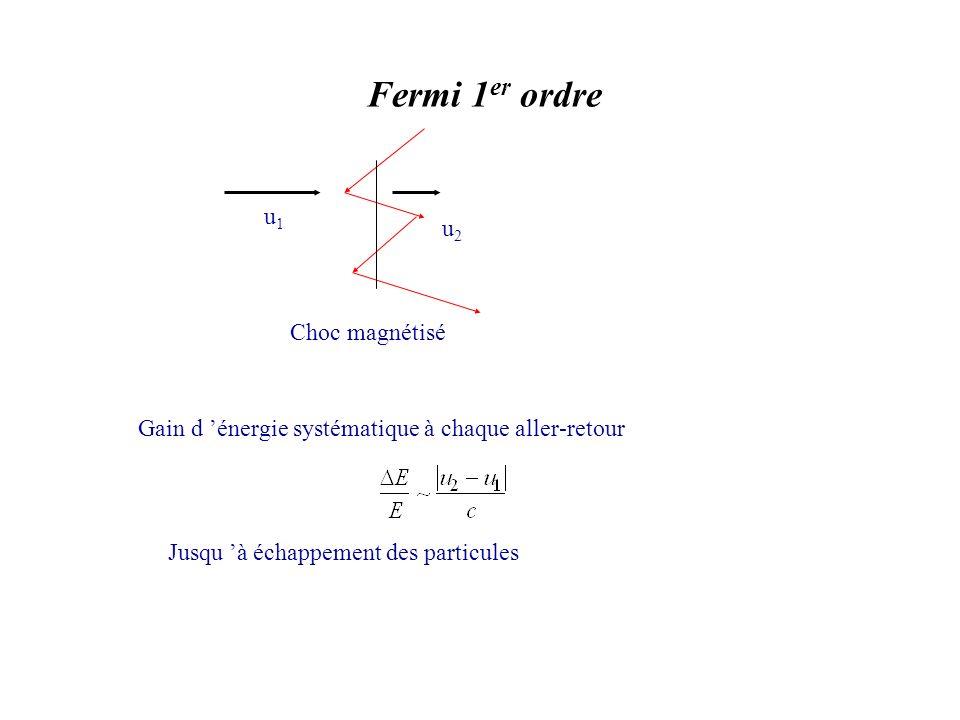 Fermi 1 er ordre Choc magnétisé u1u1 u2u2 Gain d énergie systématique à chaque aller-retour Jusqu à échappement des particules