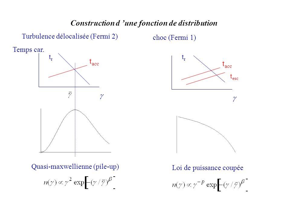 Construction d une fonction de distribution t acc trtr t esc t acc trtr Temps car. Quasi-maxwellienne (pile-up) Loi de puissance coupée Turbulence dél