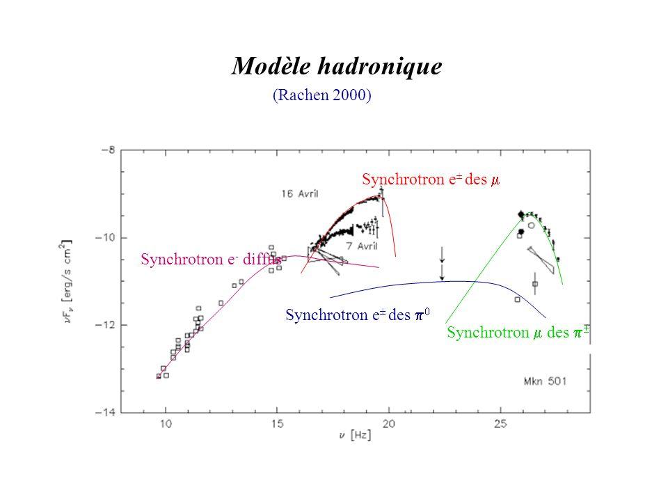 Modèle hadronique Synchrotron e - diffus Synchrotron e ± des Synchrotron des Synchrotron e ± des (Rachen 2000)