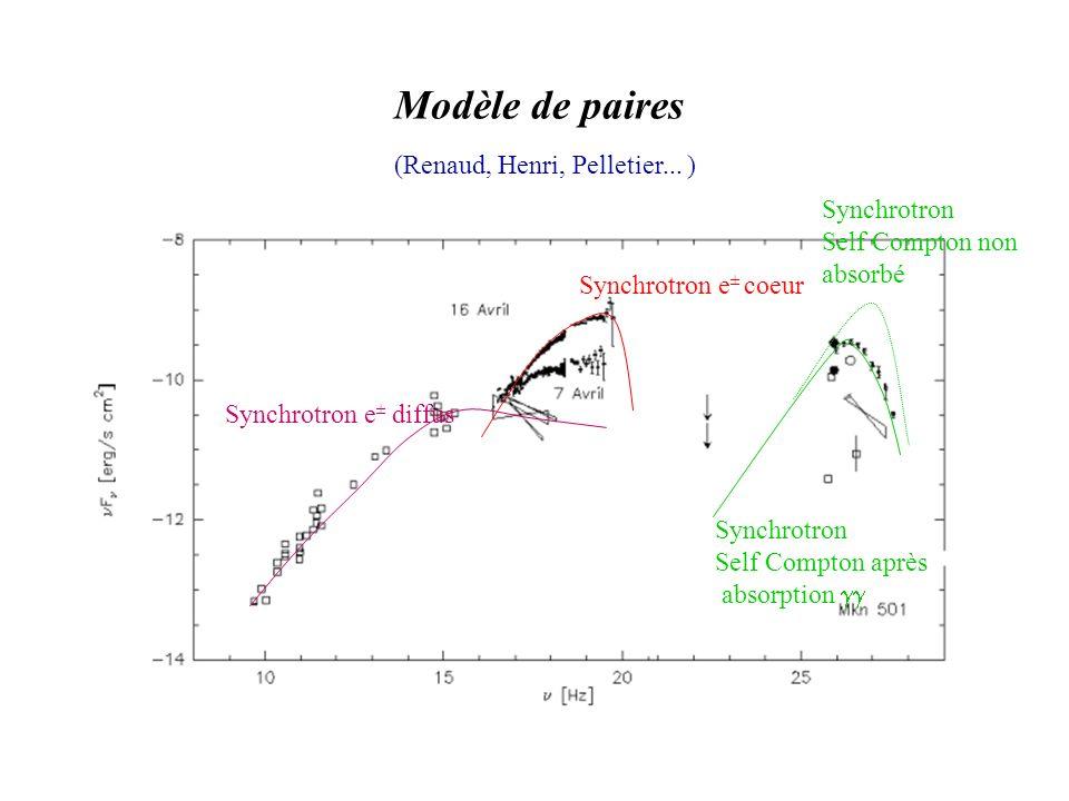 Modèle de paires Synchrotron e ± diffus Synchrotron e ± coeur Synchrotron Self Compton après absorption (Renaud, Henri, Pelletier...