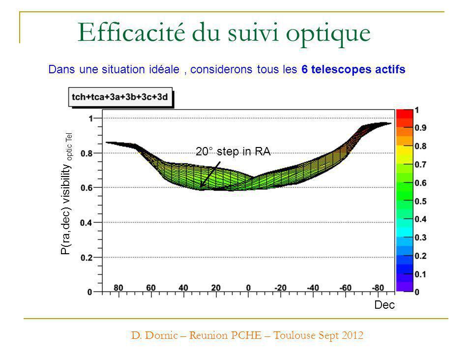 Dans une situation idéale, considerons tous les 6 telescopes actifs P(ra,dec) visibility optic Tel Dec 20° step in RA D. Dornic – Reunion PCHE – Toulo