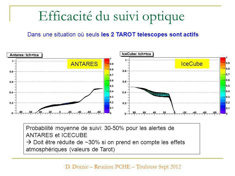 NO Rotse network Tarot Chili + Calern only ANTARES IceCube Probabilité moyenne de suivi: 30-50% pour les alertes de ANTARES et ICECUBE Doit être rédui