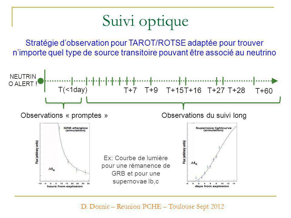 Suivi optique Observations « promptes »Observations du suivi long NEUTRIN O ALERT ! T(<1day) T+7 T+9 T+15T+16T+27T+28 T+60 Stratégie dobservation pour