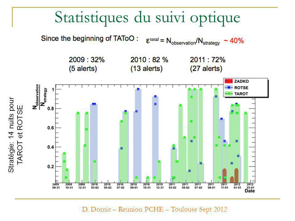 Statistiques du suivi optique D. Dornic – Reunion PCHE – Toulouse Sept 2012 Stratégie: 14 nuits pour TAROT et ROTSE