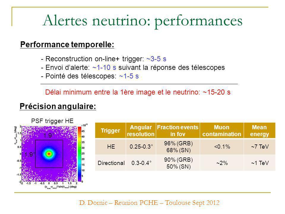 Performance temporelle: Alertes neutrino: performances Précision angulaire: - Reconstruction on-line+ trigger: ~3-5 s - Envoi dalerte: ~1-10 s suivant