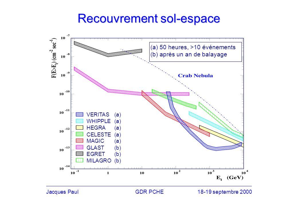 Recouvrement sol-espace VERITAS(a) WHIPPLE(a) HEGRA(a) CELESTE(a) MAGIC(a) GLAST(b) EGRET(b) MILAGRO(b) (a) 50 heures, >10 événements (b) après un an de balayage Jacques PaulGDR PCHE18-19 septembre 2000