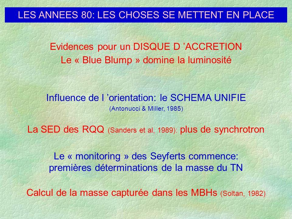 LES ANNEES 80: LES CHOSES SE METTENT EN PLACE Calcul de la masse capturée dans les MBHs (Soltan, 1982) Evidences pour un DISQUE D ACCRETION Le « Blue