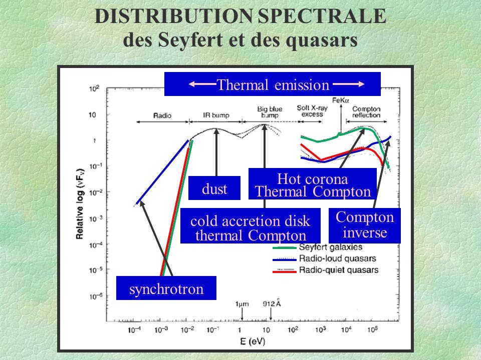 DISTRIBUTION SPECTRALE des Seyfert et des quasars synchrotron dust cold accretion disk thermal Compton Hot corona Thermal Compton Compton inverse Ther