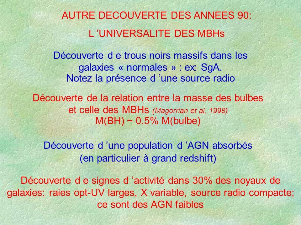 AUTRE DECOUVERTE DES ANNEES 90: L UNIVERSALITE DES MBHs Découverte de la relation entre la masse des bulbes et celle des MBHs (Magorrian et al, 1998)