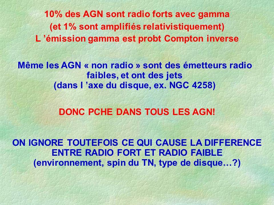 10% des AGN sont radio forts avec gamma (et 1% sont amplifiés relativistiquement) L émission gamma est probt Compton inverse Même les AGN « non radio