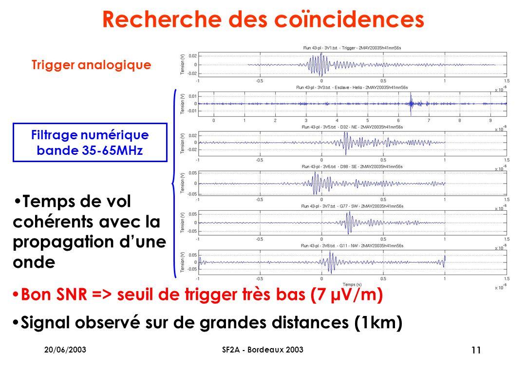 20/06/2003SF2A - Bordeaux 2003 11 Recherche des coïncidences Temps de vol cohérents avec la propagation dune onde Signal observé sur de grandes distances (1km) Bon SNR => seuil de trigger très bas (7 µV/m) Filtrage numérique bande 35-65MHz Trigger analogique
