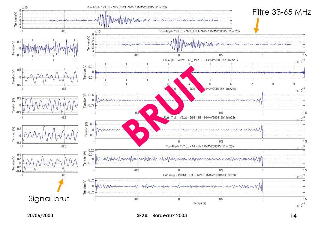 20/06/2003SF2A - Bordeaux 2003 14 Signal brut Filtre 33-65 MHz BRUIT