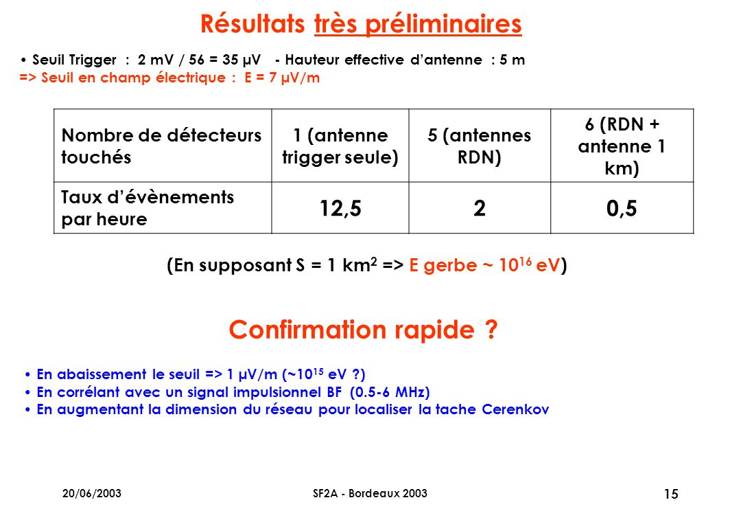 20/06/2003SF2A - Bordeaux 2003 15 Résultats très préliminaires Seuil Trigger : 2 mV / 56 = 35 µV - Hauteur effective dantenne : 5 m => Seuil en champ électrique : E = 7 µV/m (En supposant S = 1 km 2 => E gerbe ~ 10 16 eV) Confirmation rapide .
