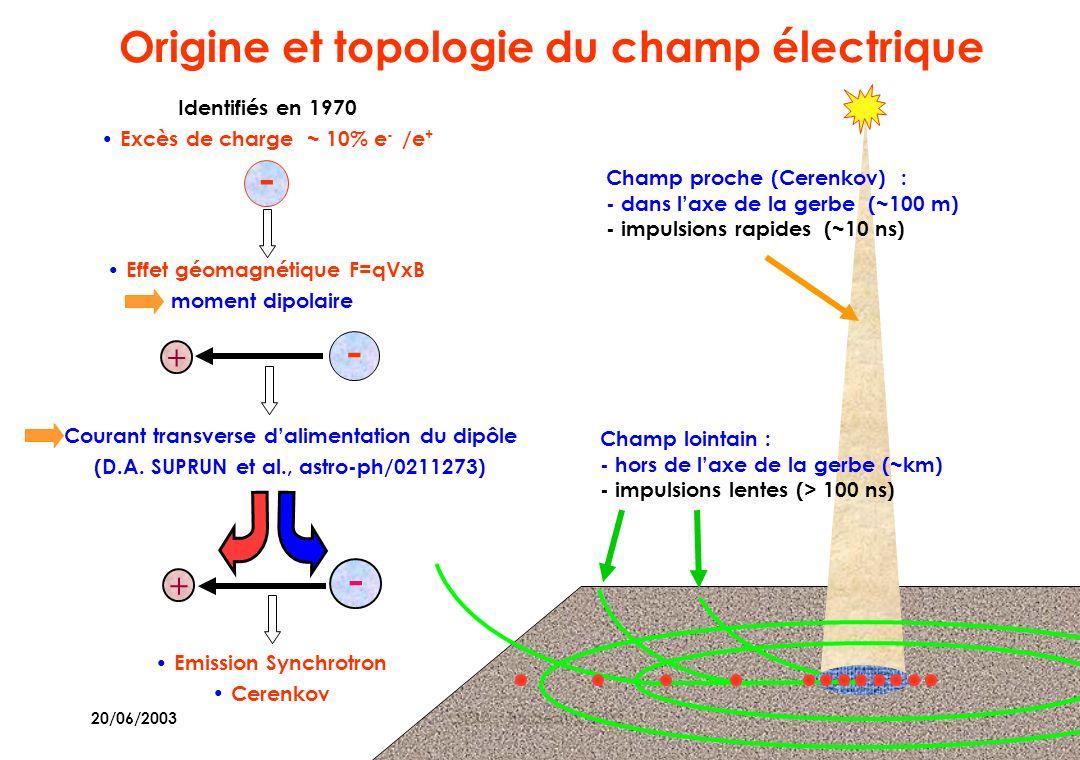 20/06/2003SF2A - Bordeaux 2003 3 Champ lointain : - hors de laxe de la gerbe (~km) - impulsions lentes (> 100 ns) Champ proche (Cerenkov) : - dans laxe de la gerbe (~100 m) - impulsions rapides (~10 ns) Origine et topologie du champ électrique - Identifiés en 1970 Excès de charge ~ 10% e - /e + - + Effet géomagnétique F=qVxB moment dipolaire - + Courant transverse dalimentation du dipôle (D.A.