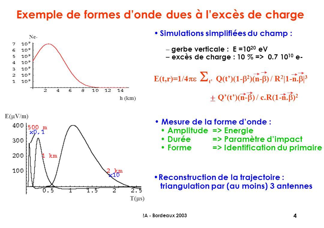 20/06/2003SF2A - Bordeaux 2003 4 Exemple de formes donde dues à lexcès de charge T( s) E( V/m) Ne- h (km) Simulations simplifiées du champ : – gerbe verticale : E =10 20 eV – excès de charge : 10 % => 0.7 10 10 e- E(t,r)=1/4 t Q(t)(1- 2 )(n- ) / R |1-n.