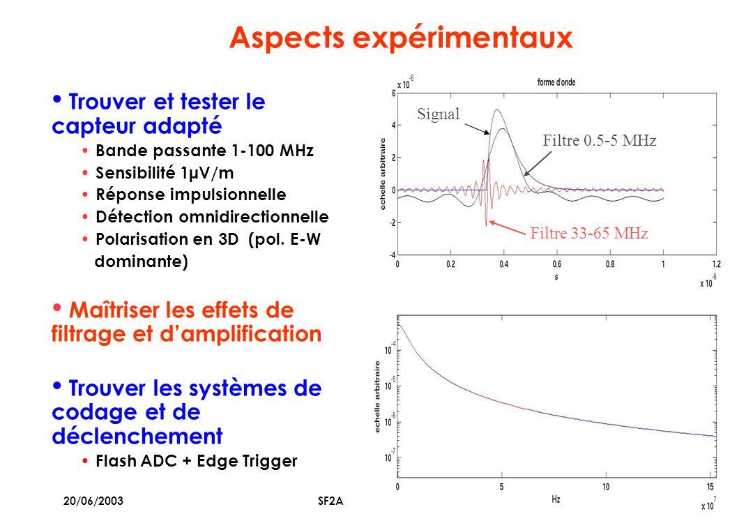 20/06/2003SF2A - Bordeaux 2003 5 Aspects expérimentaux Trouver et tester le capteur adapté Bande passante 1-100 MHz Sensibilité 1µV/m Réponse impulsionnelle Détection omnidirectionnelle Polarisation en 3D (pol.