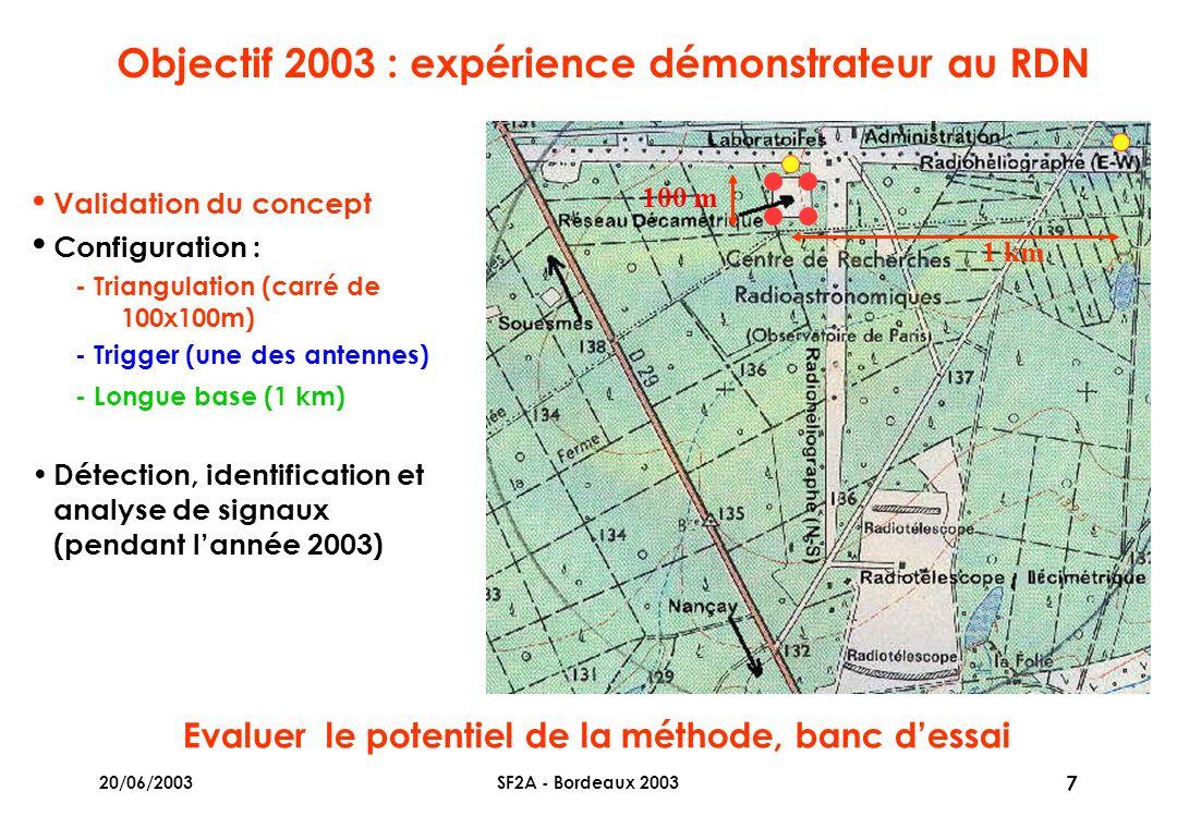 20/06/2003SF2A - Bordeaux 2003 7 Objectif 2003 : expérience démonstrateur au RDN Validation du concept Configuration : - Triangulation (carré de 100x100m) - Trigger (une des antennes) - Longue base (1 km) Détection, identification et analyse de signaux (pendant lannée 2003) 1 km 100 m Evaluer le potentiel de la méthode, banc dessai