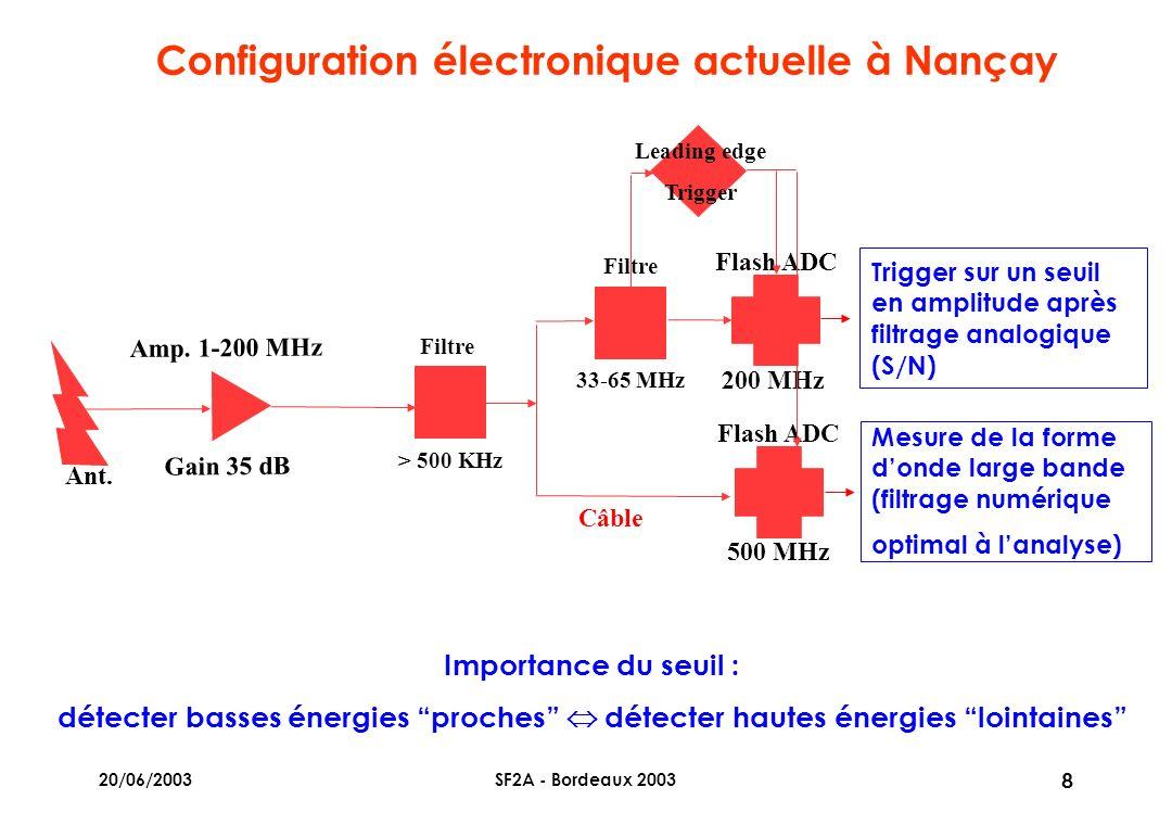 20/06/2003SF2A - Bordeaux 2003 8 Configuration électronique actuelle à Nançay Mesure de la forme donde large bande (filtrage numérique optimal à lanalyse) Trigger sur un seuil en amplitude après filtrage analogique (S/N) Flash ADC 200 MHz Amp.