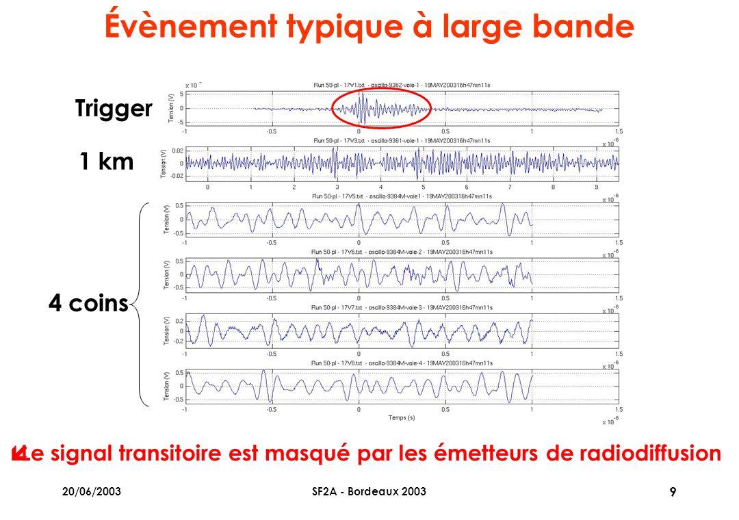20/06/2003SF2A - Bordeaux 2003 9 Évènement typique à large bande í Le signal transitoire est masqué par les émetteurs de radiodiffusion Trigger 1 km 4 coins