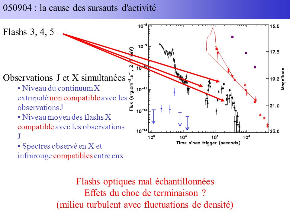 050904 : la cause des sursauts d activité Flashs optiques mal échantillonnées Effets du choc de terminaison .